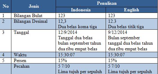 Penulisan Bilangan pada Excel
